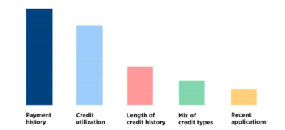 How Personal Loans Effect Credit Score
